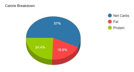 4-chart