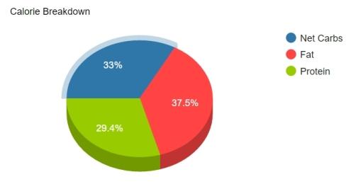 6-chart